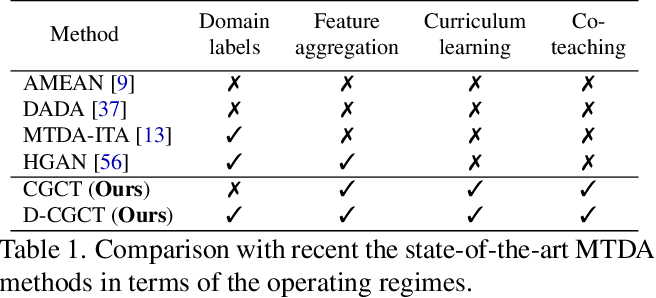 Figure 1 for Curriculum Graph Co-Teaching for Multi-Target Domain Adaptation