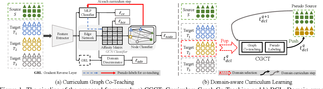 Figure 2 for Curriculum Graph Co-Teaching for Multi-Target Domain Adaptation
