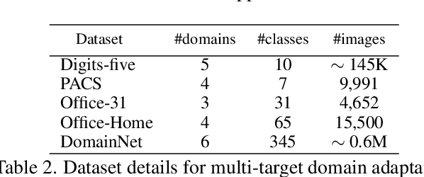 Figure 3 for Curriculum Graph Co-Teaching for Multi-Target Domain Adaptation