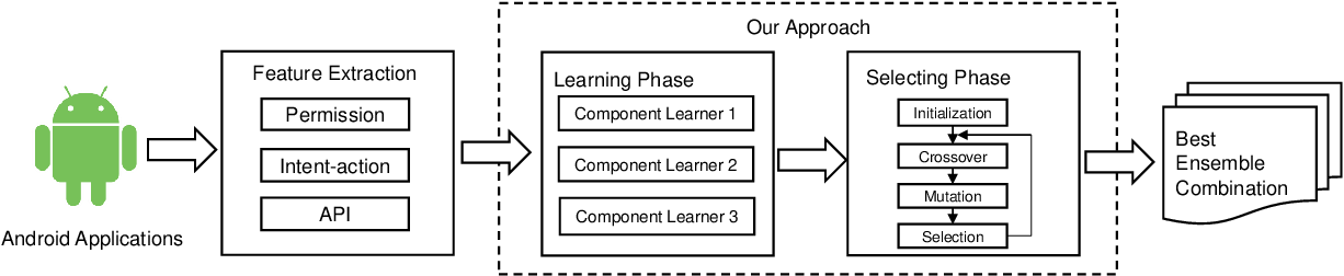 Figure 1 for SEdroid: A Robust Android Malware Detector using Selective Ensemble Learning