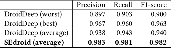 Figure 3 for SEdroid: A Robust Android Malware Detector using Selective Ensemble Learning