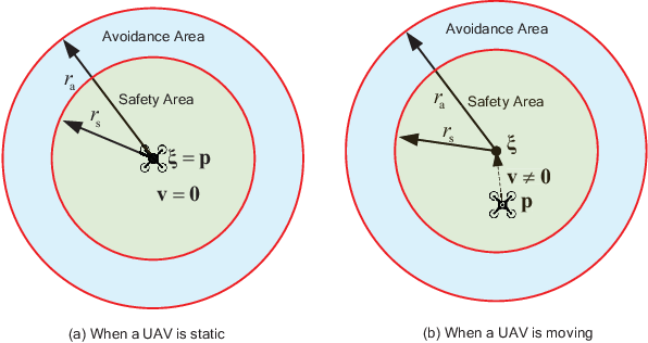 Figure 2 for Practical Control for Multicopters to Avoid Non-Cooperative Moving Obstacles