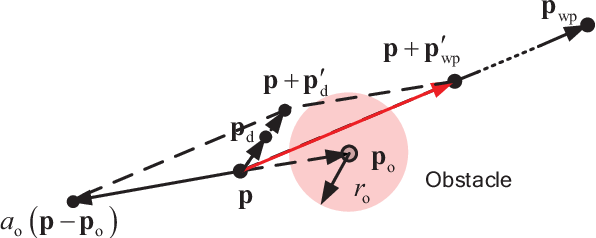 Figure 4 for Practical Control for Multicopters to Avoid Non-Cooperative Moving Obstacles