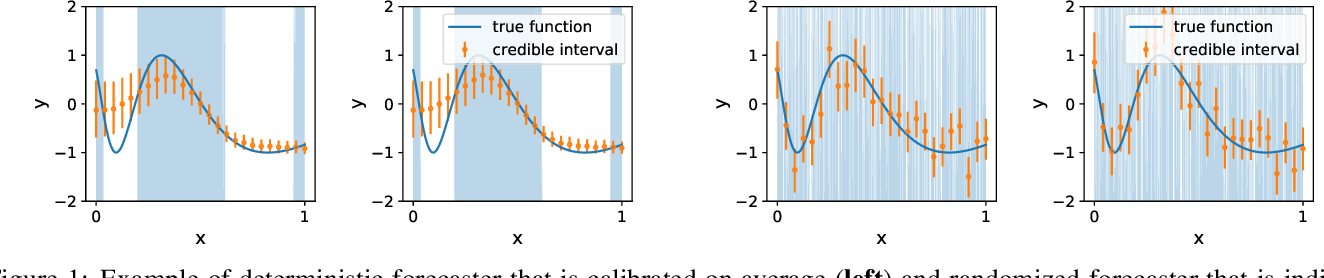Figure 1 for Individual Calibration with Randomized Forecasting