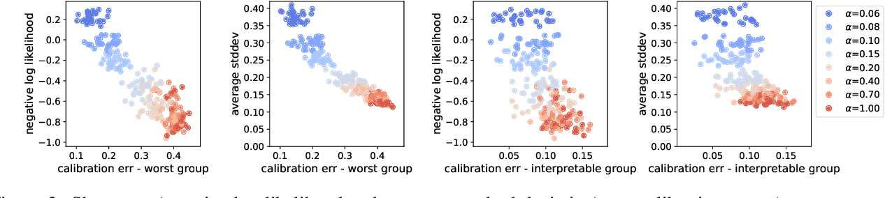 Figure 3 for Individual Calibration with Randomized Forecasting