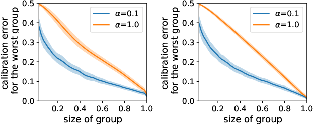 Figure 4 for Individual Calibration with Randomized Forecasting
