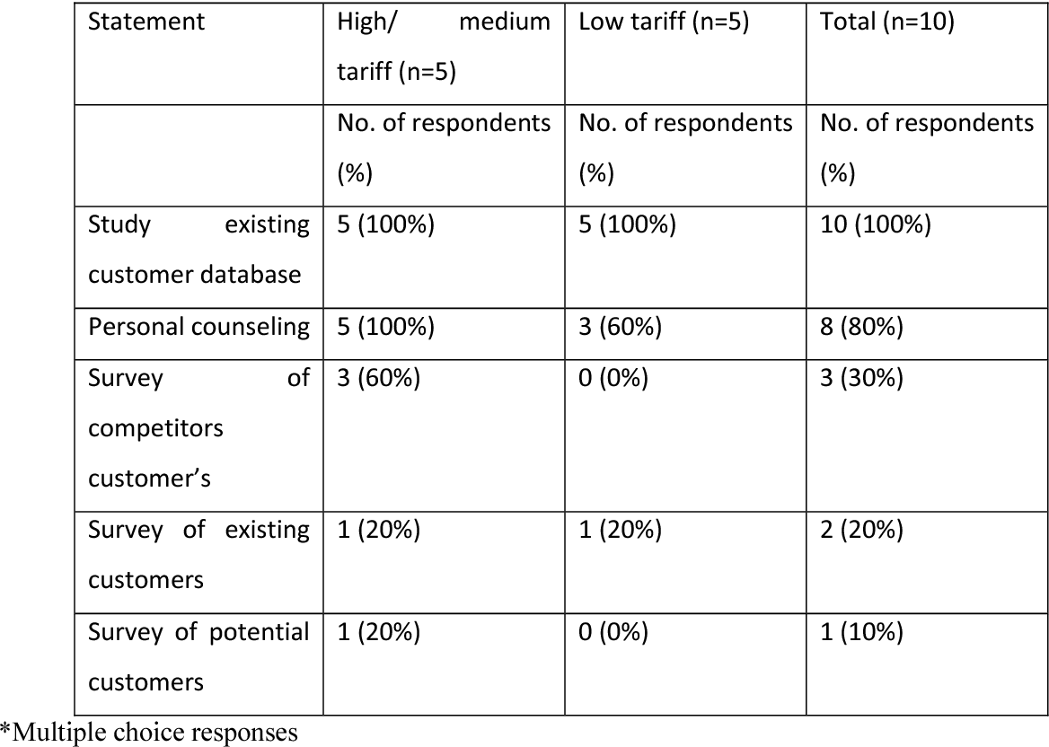Table 4 from A STUDY OF CUSTOMER RELATIONSHIP MANAGEMENT