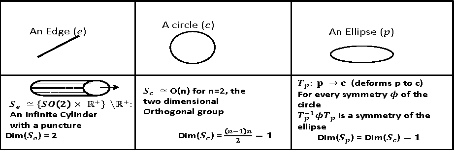 Figure 3 for Why does Deep Learning work? - A perspective from Group Theory