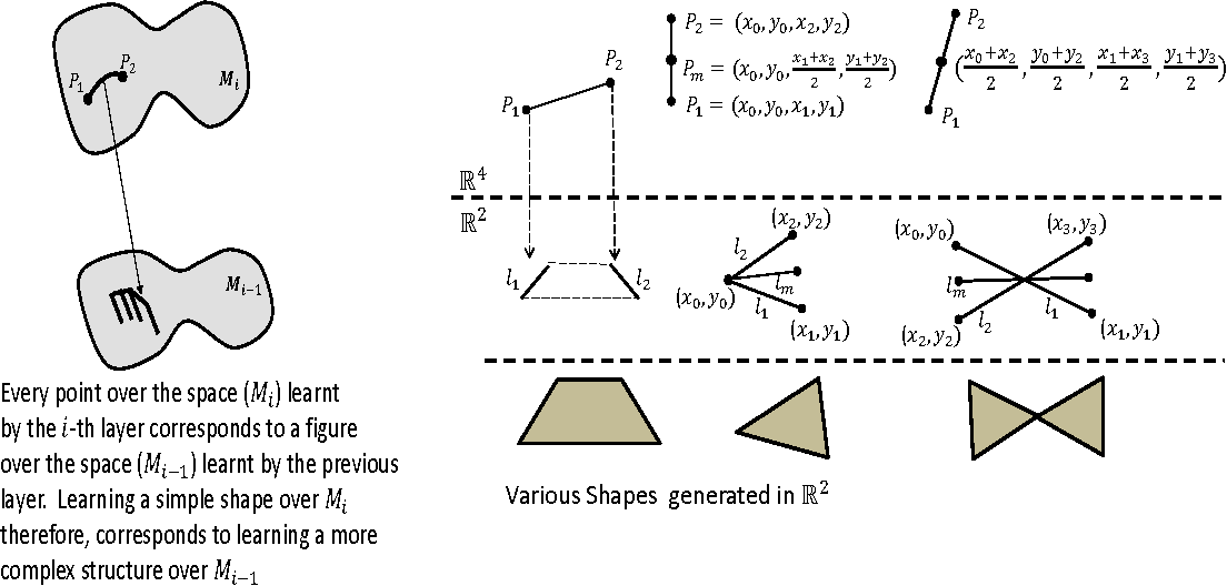 Figure 4 for Why does Deep Learning work? - A perspective from Group Theory