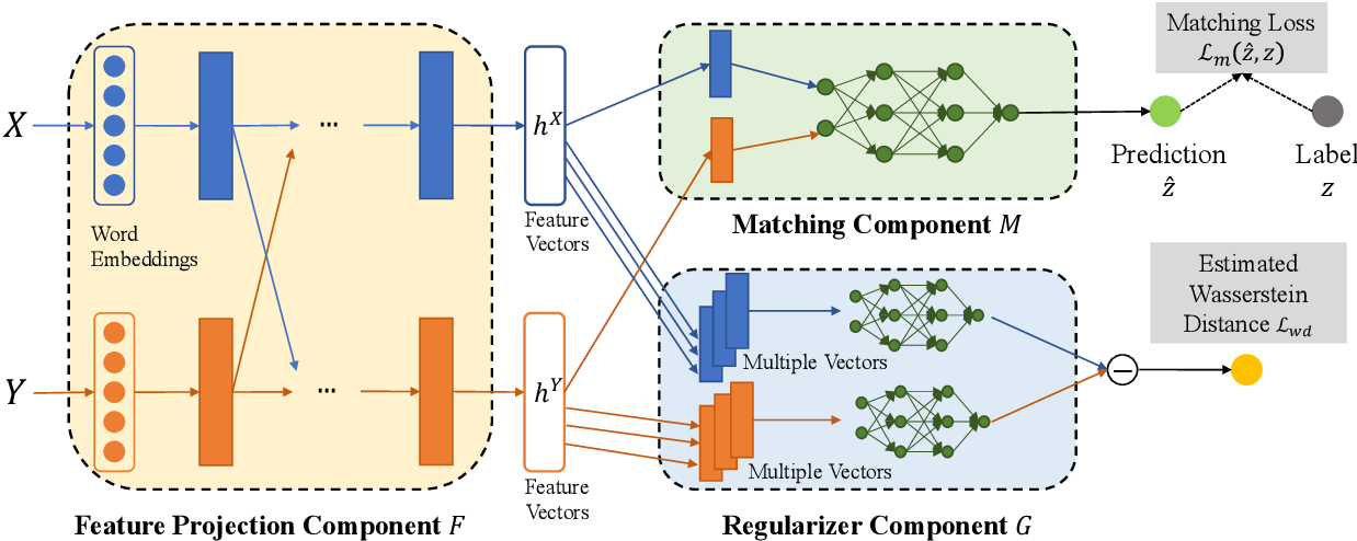 Figure 3 for Wasserstein Distance Regularized Sequence Representation for Text Matching in Asymmetrical Domains