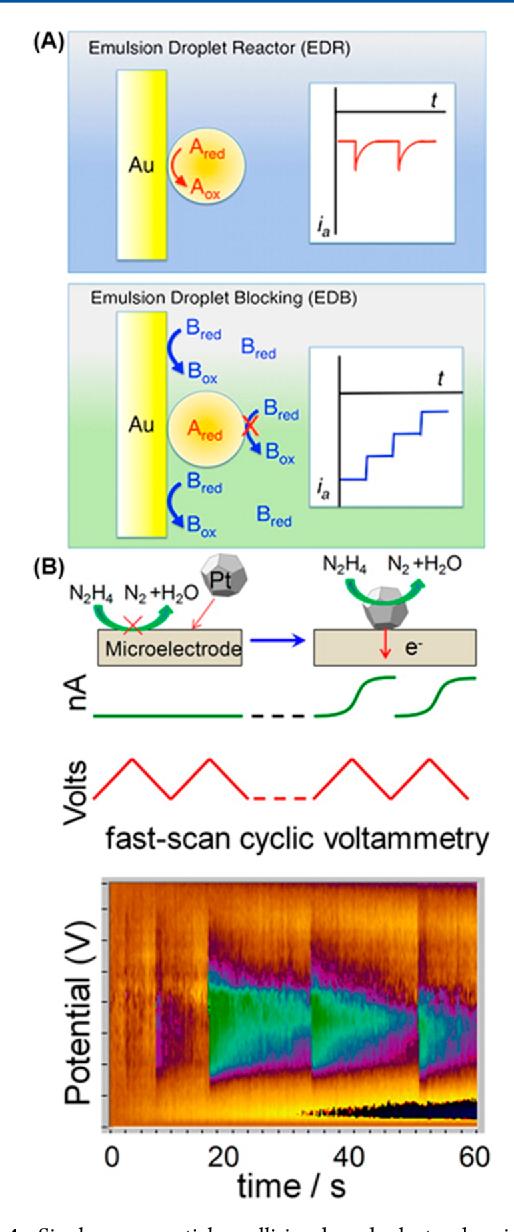 Nanoscale Electrochemistry Revisited  - Semantic Scholar