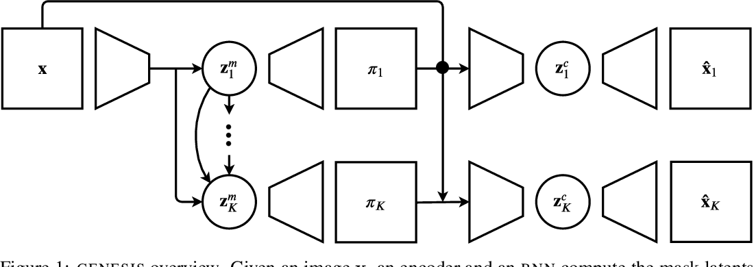 Figure 1 for GENESIS: Generative Scene Inference and Sampling with Object-Centric Latent Representations