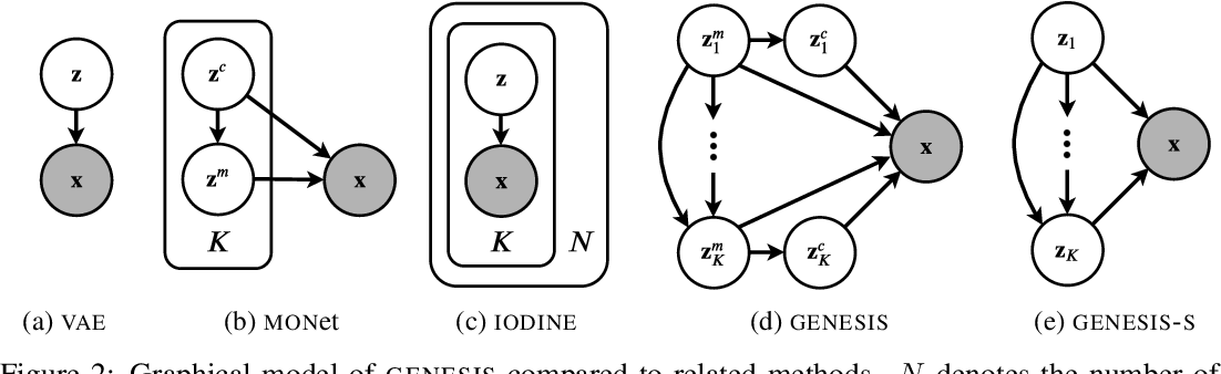 Figure 3 for GENESIS: Generative Scene Inference and Sampling with Object-Centric Latent Representations