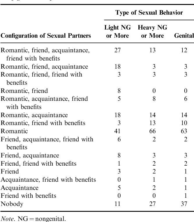 Romantic partners, friends, friends with benefits, and