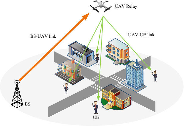 Figure 1 for Joint 3-D Positioning and Power Allocation for UAV Relay Aided by Geographic Information