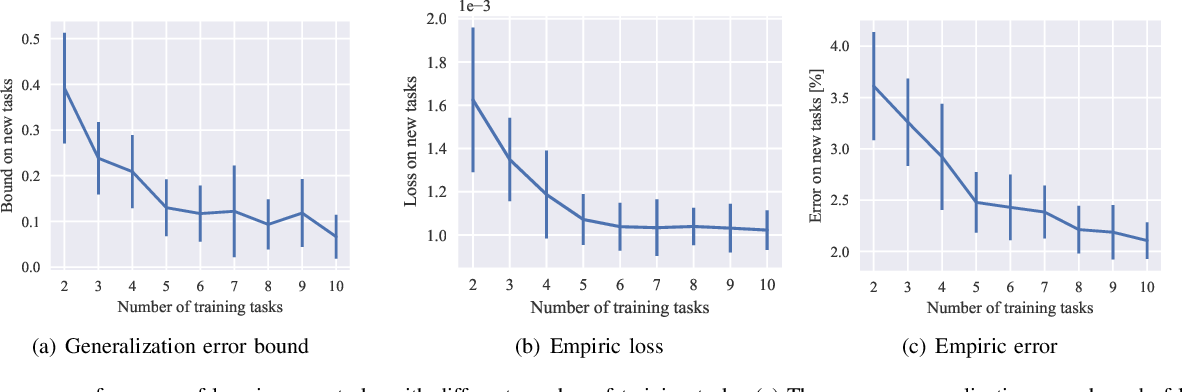 Figure 2 for PAC-Bayes Bounds for Meta-learning with Data-Dependent Prior