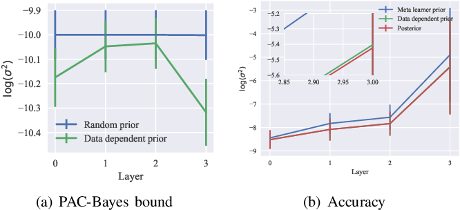 Figure 4 for PAC-Bayes Bounds for Meta-learning with Data-Dependent Prior