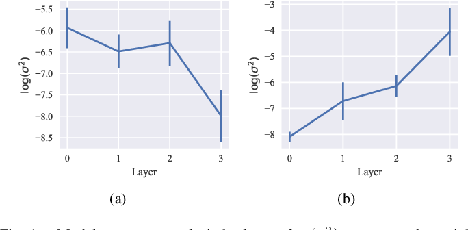 Figure 1 for PAC-Bayes Bounds for Meta-learning with Data-Dependent Prior