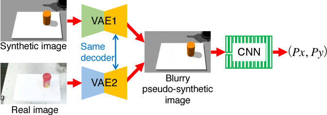 Figure 1 for Transfer Learning From Synthetic To Real Images Using Variational Autoencoders For Precise Position Detection