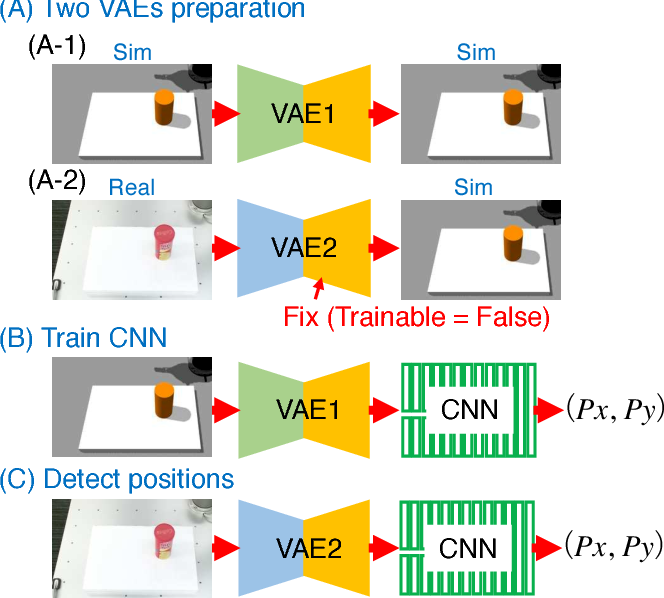 Figure 3 for Transfer Learning From Synthetic To Real Images Using Variational Autoencoders For Precise Position Detection