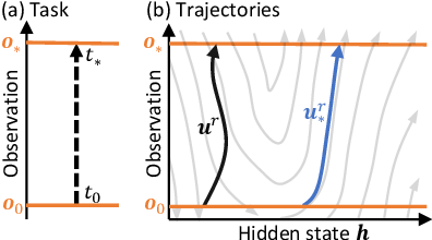 Figure 1 for Learning to Control PDEs with Differentiable Physics