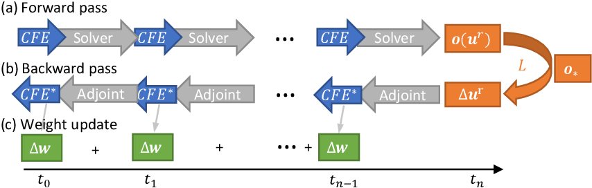 Figure 3 for Learning to Control PDEs with Differentiable Physics