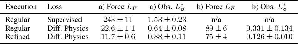 Figure 2 for Learning to Control PDEs with Differentiable Physics