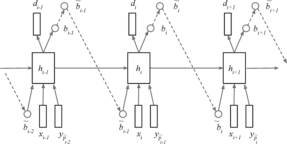 Figure 1 for An online sequence-to-sequence model for noisy speech recognition