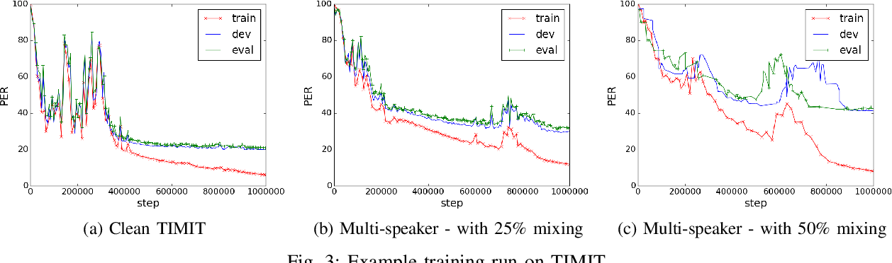 Figure 2 for An online sequence-to-sequence model for noisy speech recognition