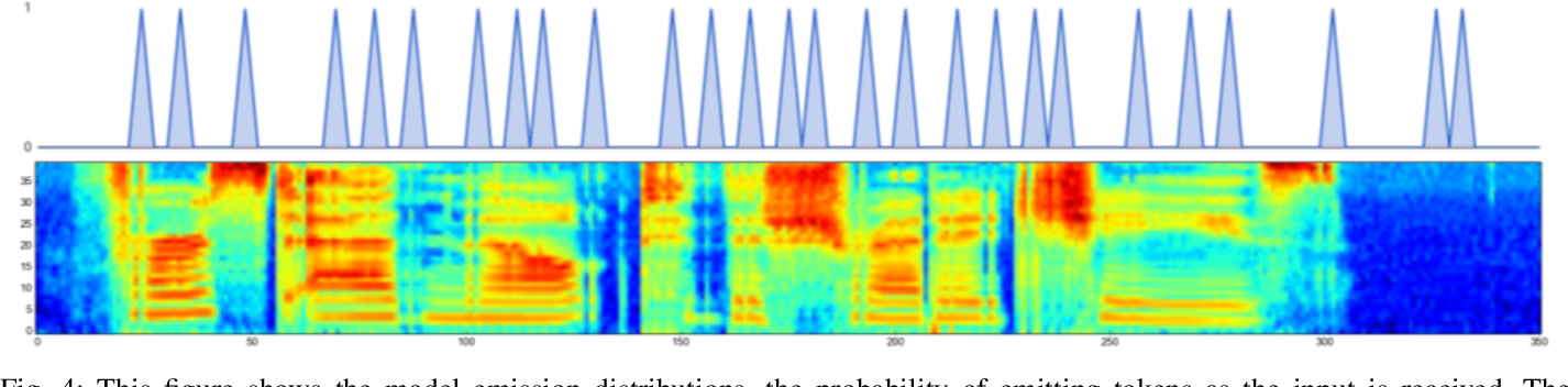 Figure 3 for An online sequence-to-sequence model for noisy speech recognition