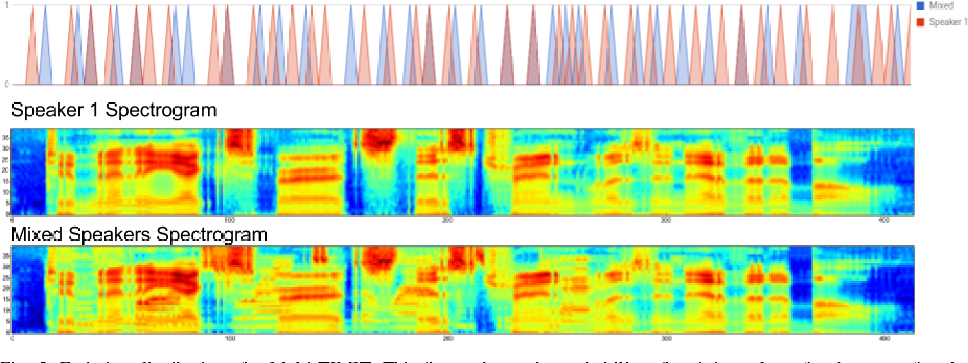 Figure 4 for An online sequence-to-sequence model for noisy speech recognition