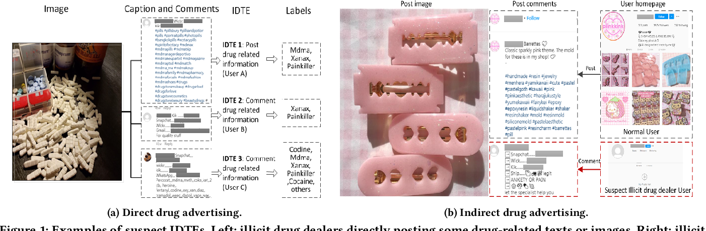 Figure 1 for Detection of Illicit Drug Trafficking Events on Instagram: A Deep Multimodal Multilabel Learning Approach