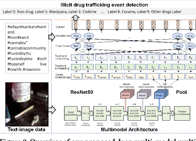 Figure 3 for Detection of Illicit Drug Trafficking Events on Instagram: A Deep Multimodal Multilabel Learning Approach