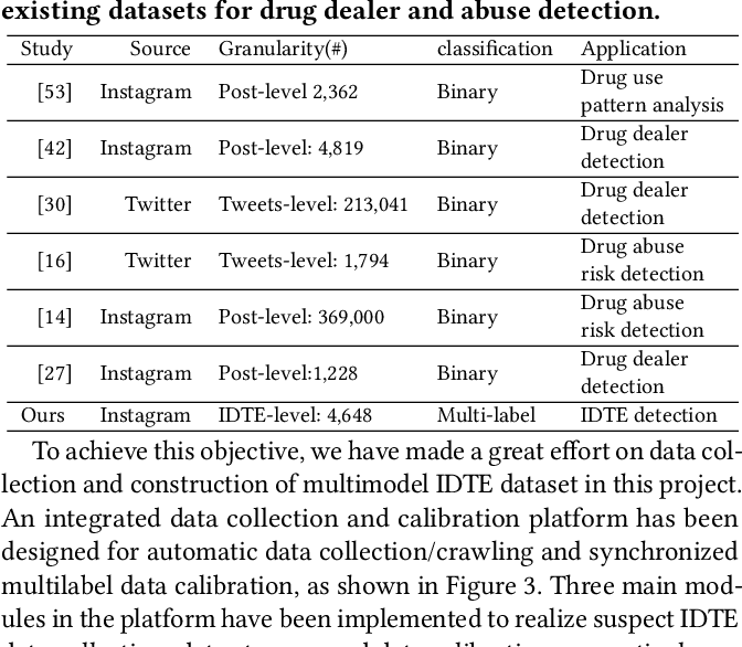 Figure 2 for Detection of Illicit Drug Trafficking Events on Instagram: A Deep Multimodal Multilabel Learning Approach