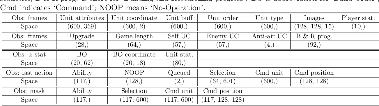 Figure 3 for TStarBot-X: An Open-Sourced and Comprehensive Study for Efficient League Training in StarCraft II Full Game