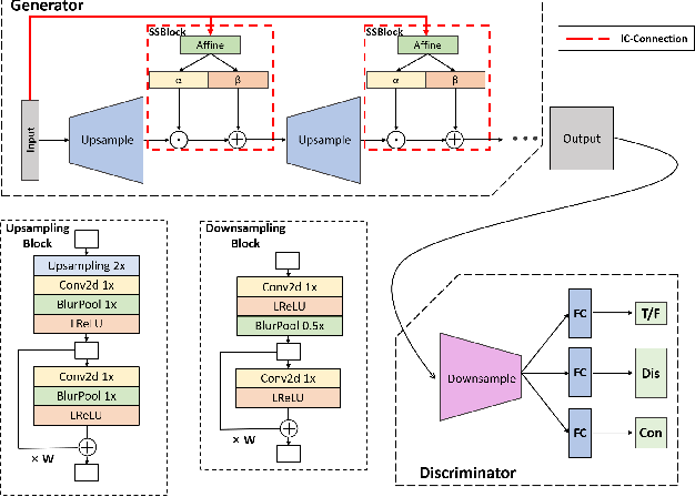 Figure 3 for Information Compensation for Deep Conditional Generative Networks