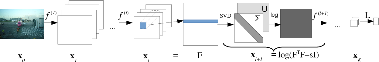 Figure 1 for Training Deep Networks with Structured Layers by Matrix Backpropagation