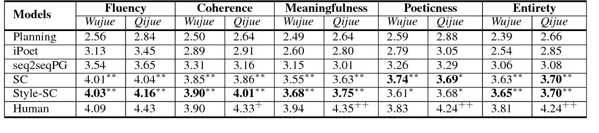 Figure 4 for Chinese Poetry Generation with a Salient-Clue Mechanism