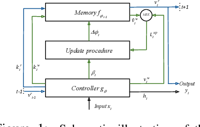 Figure 1 for Metalearned Neural Memory