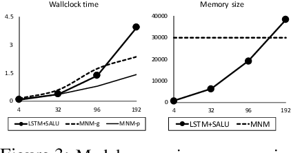 Figure 4 for Metalearned Neural Memory