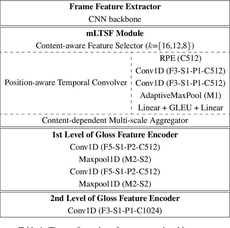 Figure 2 for Multi-Scale Local-Temporal Similarity Fusion for Continuous Sign Language Recognition