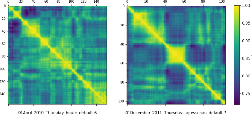 Figure 1 for Multi-Scale Local-Temporal Similarity Fusion for Continuous Sign Language Recognition
