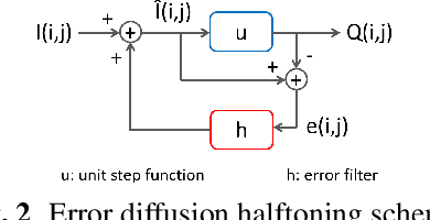 Figure 3 for Error Diffusion Halftoning Against Adversarial Examples