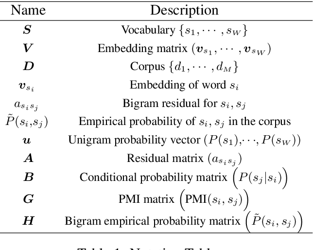 Figure 1 for A Generative Word Embedding Model and its Low Rank Positive Semidefinite Solution