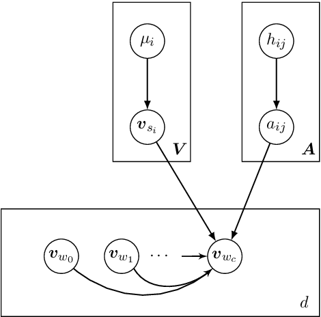 Figure 2 for A Generative Word Embedding Model and its Low Rank Positive Semidefinite Solution