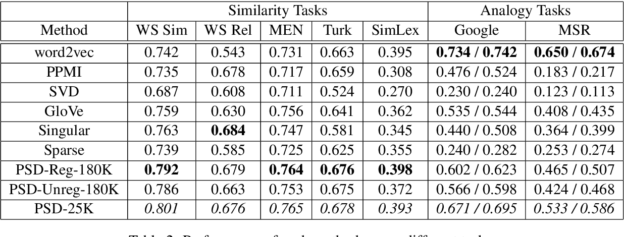 Figure 3 for A Generative Word Embedding Model and its Low Rank Positive Semidefinite Solution