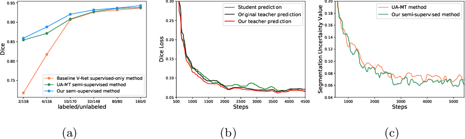 Figure 3 for Double-Uncertainty Weighted Method for Semi-supervised Learning