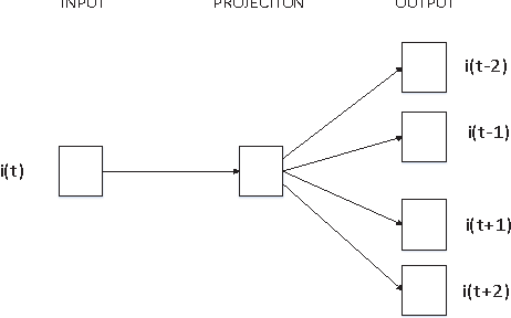 Figure 2 for Latent Feature Based FM Model For Rating Prediction