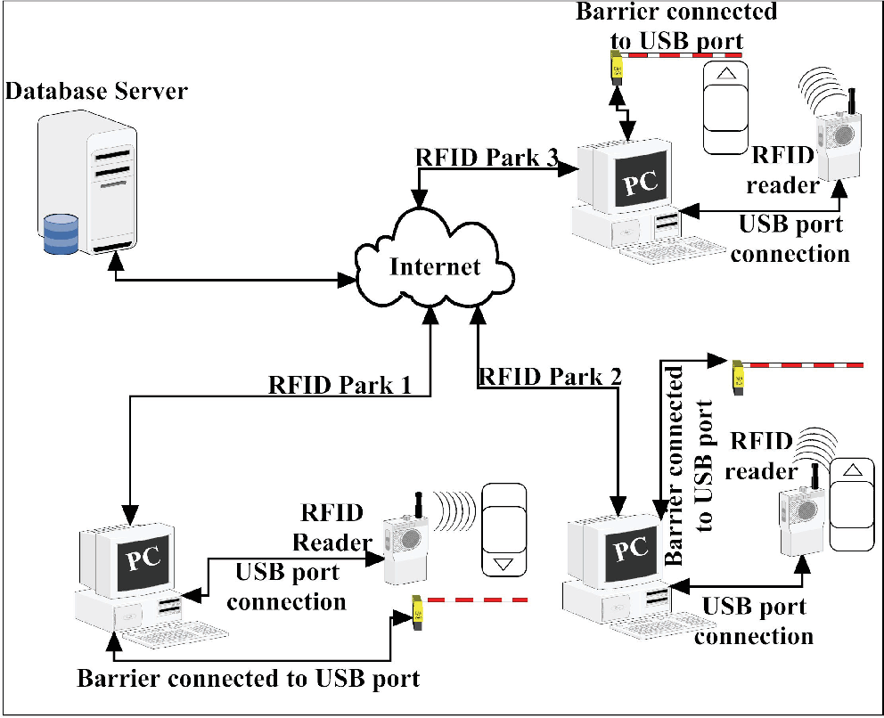 Figure 2 from Utilizing RFID for smart parking applications