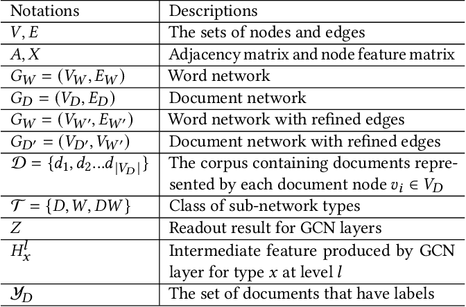 Figure 1 for BiTe-GCN: A New GCN Architecture via BidirectionalConvolution of Topology and Features on Text-Rich Networks